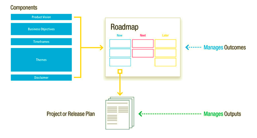product roadmaps relaunched how to set direction while embracing uncertainty