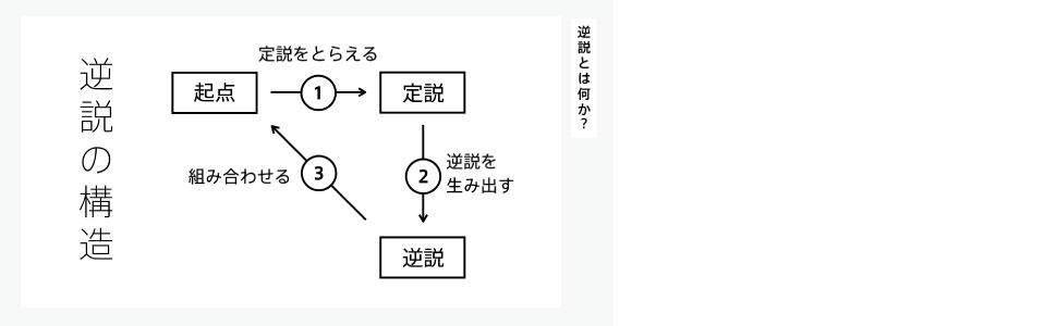 逆説の構造