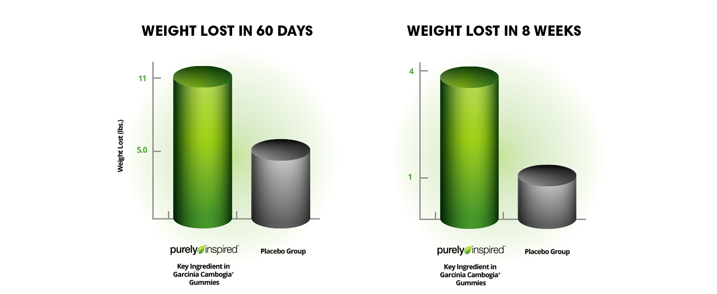 Amazon Com 100 Garcinia Cambogia Gummies Weight Loss