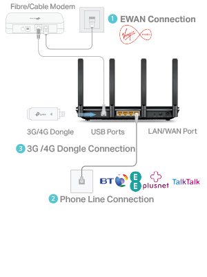 TP-LINK AC2800 Dual Band Wireless MU-MIMO Gigabit VDSL/ADSL
