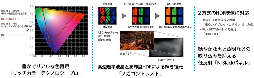 8K高画質
