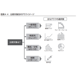 比較対象別のグラフイメージ