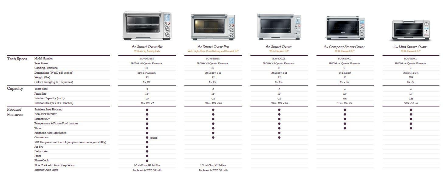 Amazon Com Breville Bov900bss The Smart Oven Air Silver