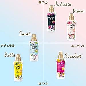 香りのイメージマップ