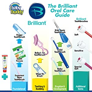Brilliant Baby Toothbrush Step 1 STAGE  5 Blue Oral Care Program