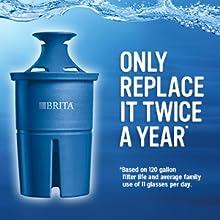 10 Cup Brita Monterey Water Filter Pitcher Teal