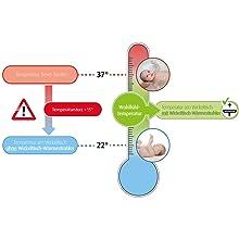 Infografik Auskühlen von Babys nach dem Baden