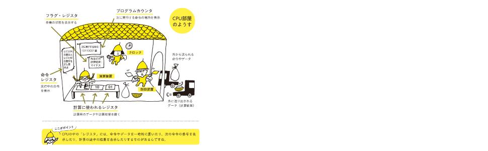 CPUの部屋