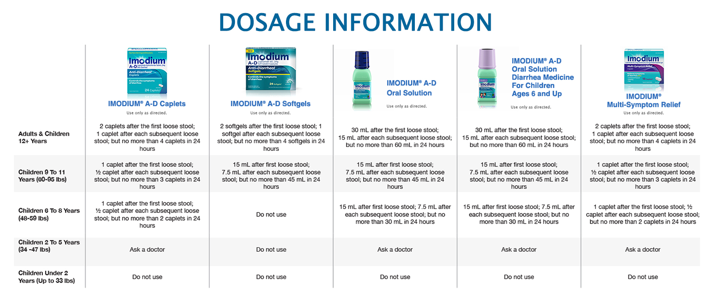 imodium, imodium msr, imodium ad, diarrhea, anti diarrhea, travelers diarrhea