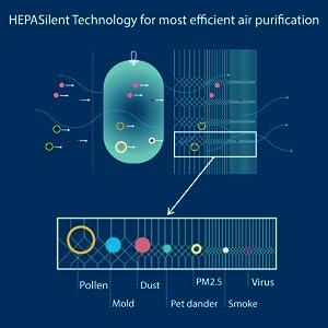 Hepafilter Technology