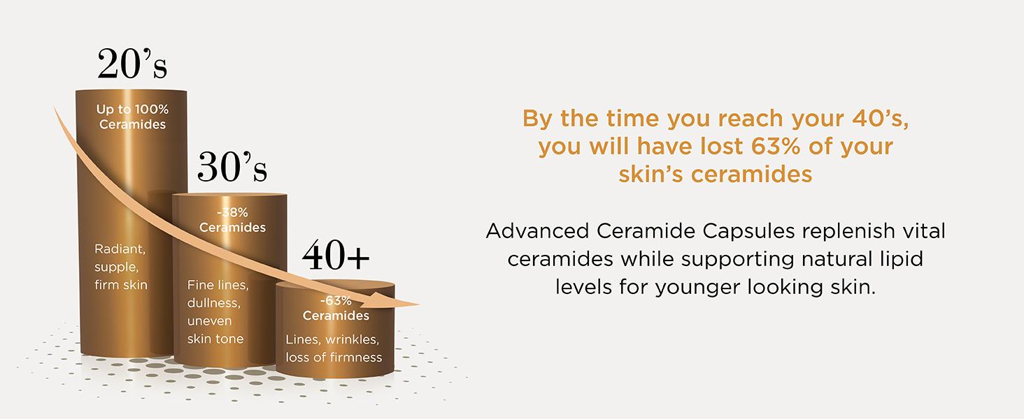 ceramides, serum, moisturizer, skin, wrinkles