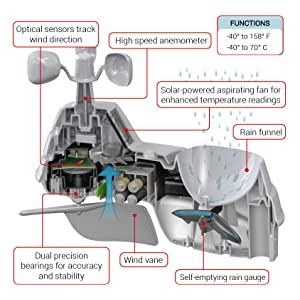 5-in-1, weather sensor, acurite