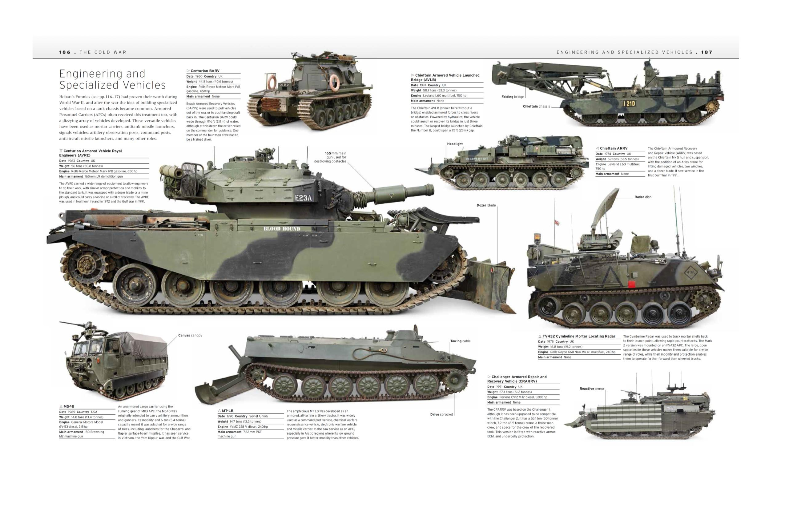 Tank The Definitive Visual History of Armored Vehicles DK