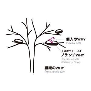 組織変革 組織化 組織開発 人事 対話型組織 組織論 目的 ミッション モチベーション 起業 採用 WHY