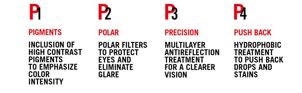 The four Ps of Chromance, pigments, polar, precision, pushback