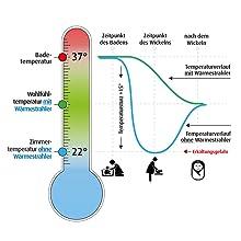 Infografik Wohlfühltemperatur bei Babys