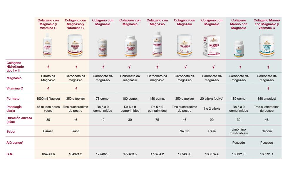 Ana Maria Lajusticia - Colágeno con magnesio y vitamina c – 1 litro (sabor cereza) articulaciones fuertes y piel tersa. Regenerador de tejidos con colágeno hidrolizado. Envase para 30 días.: Amazon.es: Salud