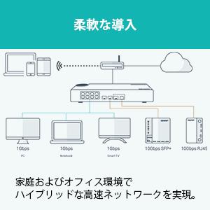 複数10G SFP+ファイバーとギガビットポートによる柔軟な導入