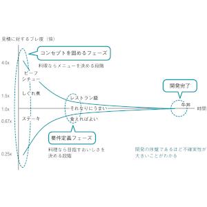 (電子版(PDF)ダウンロード特典付き)いちばんやさしいアジャイル開発の教本 人気講師が教えるDXを支える開発手法 (いちばんやさしい教本)
