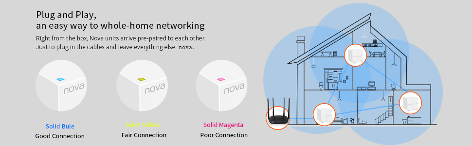 Plug and Play, an easy way to whole-home networking Right from the box