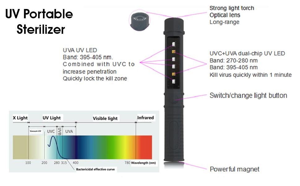 UV light Sterilizer