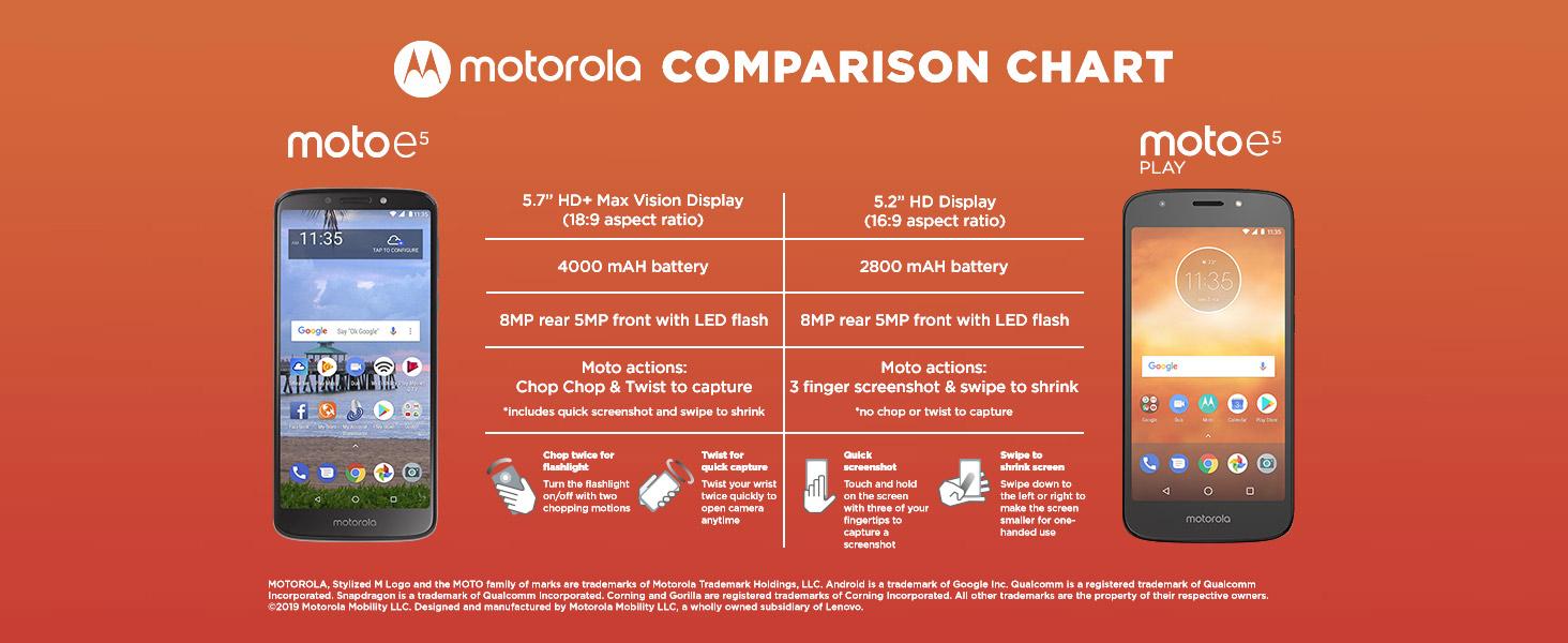 d9d5a7331381 Amazon.com  Tracfone Motorola Moto e5 4G LTE Prepaid Smartphone ...