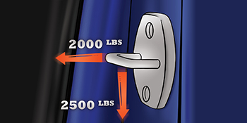 Vehicle door latch components are government rated to support over one ton of force.
