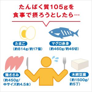 たんぱく質105gを食事でとるのは大変。