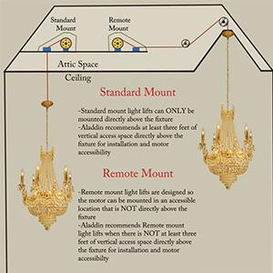 check out 440ab 879a8 Aladdin Residential Grade Chandelier Light Lift, 200lb max Capacity