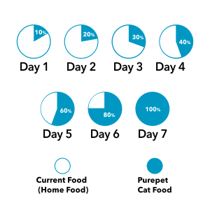 TRANSITION TO PUREPET OCEAN FISH ADULT CAT FOOD