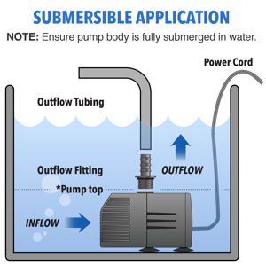 Submersible Application 1