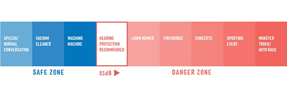Hearing Protection Scale
