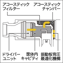 E5000 acoustic chamber