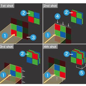 Pixel Shift Resolution