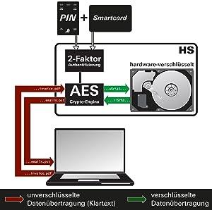 Funktionsschema mit dem Verschlüsselungsprinzip & Verschlüsselungstechniken hochsicheren Festplatten