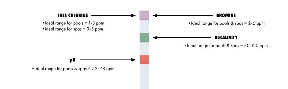 4 way test strips, combination test strips, free chlorine, bromine, alkalinity, pH