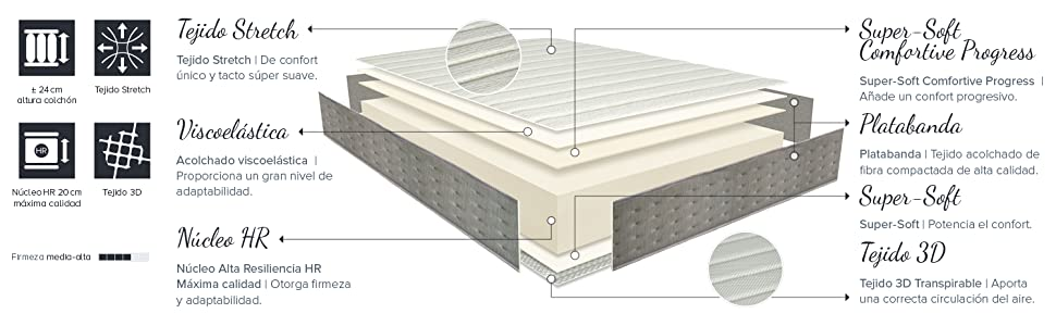 Colchón Visco-Gravity Viscoelástica San Ignacio Home Descanso Tejido Stretch Núcleo HR Tejido 3D