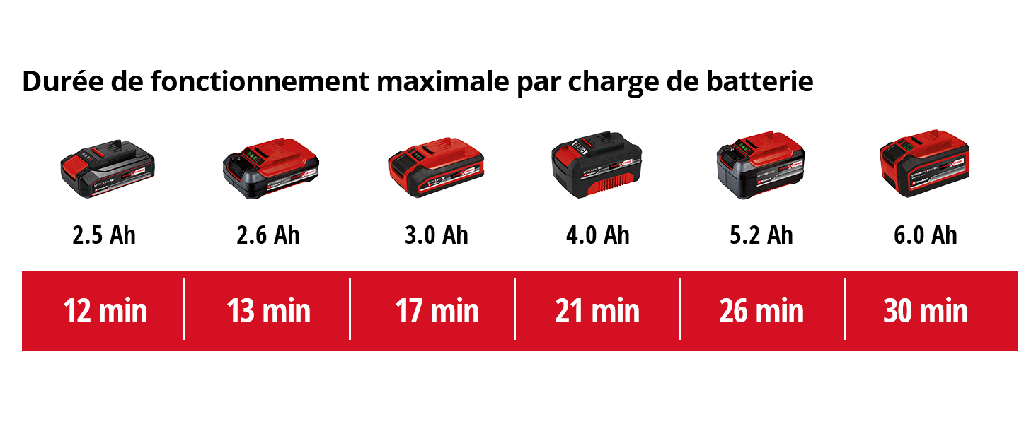 Starter Kit Power X-Change Einhell Aspirateur eaux et poussi/ères sans Fil buse rainures//Brosse 18 V // 4,0 Ah, Lithium-ION, 1 Chargeur + 1 Batterie, Temps de Charge
