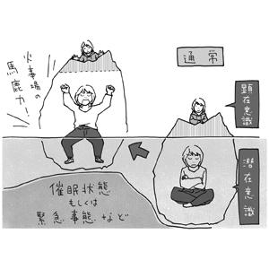 催眠状態の概念図