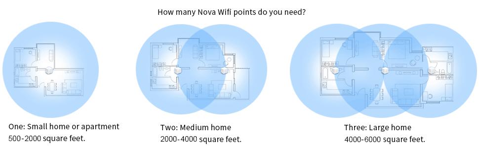 Tenda Nova MW6-2 Whole Home Mesh Wi-Fi System; Get Rid of Wi-Fi Dead Zones; 4000sq² Wi-Fi Coverage