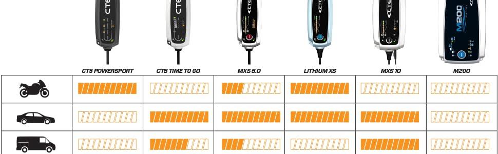 batterieladegerät ctek ladegerät auto autobatterie ladegeräte batterie ladegerät auto ladegerät