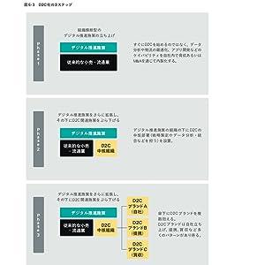 D2C化の3ステップ