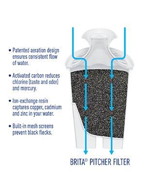 Brita, filter, water filter, water dispenser, brita bottle, breta, brita pitcher, water pitcher