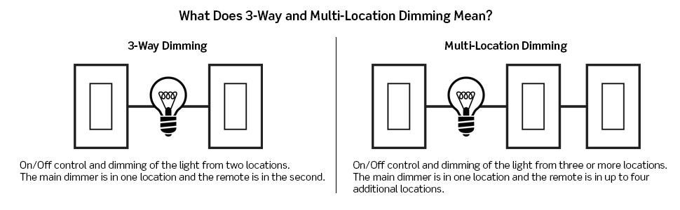 Floor Mounted Dimmer Switch Wiring Diagram