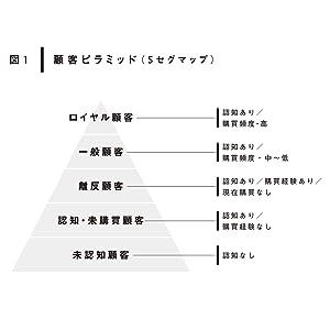 顧客ピラミッド(5セグマップ)で、「ロイヤル顧客、一般顧客、離反顧客、認知・未購買顧客、未認知顧客」に分類。