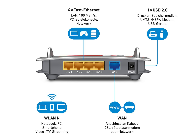 AVM FRITZ!Box 4020 WLAN-Router 2,4 GHz rot: Amazon.de: Computer ...