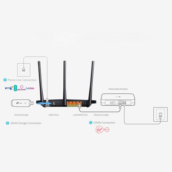 tp adsl modem router for phone line connections  bt infinity