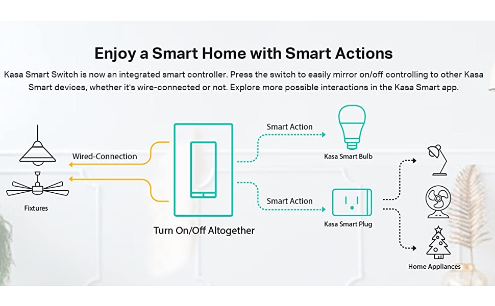 smart actions