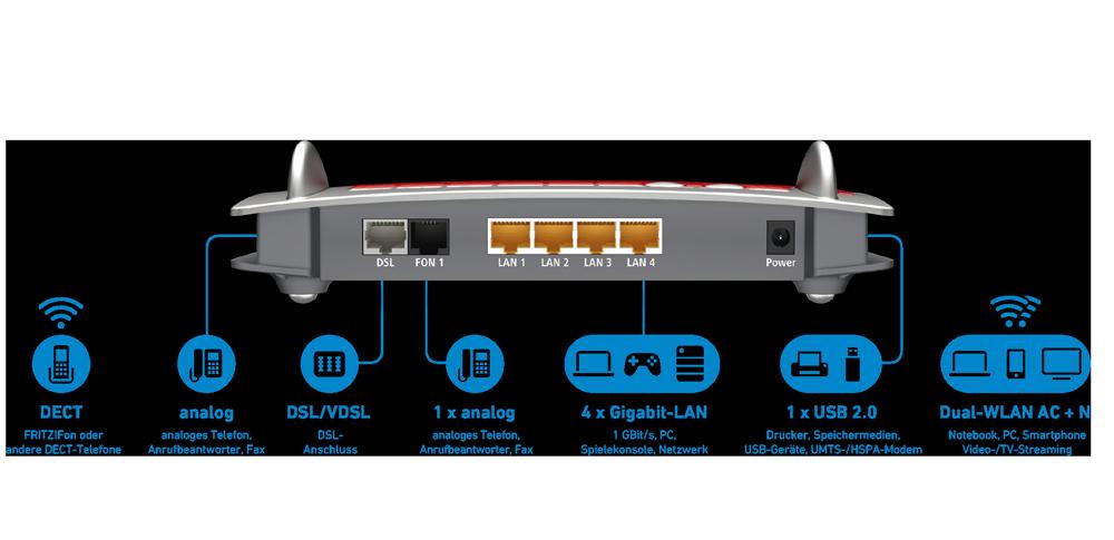 AVM FRITZ!Box 7560 WLAN AC + N Router: Amazon.de: Computer