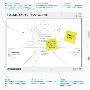 BNN ビジネスモデル・ジェネレーション デザイン思考 イノベーション 変革 改革 アジャイル スプリント ジャーニーマップ 新規事業開発 スタートアップ 問題解決